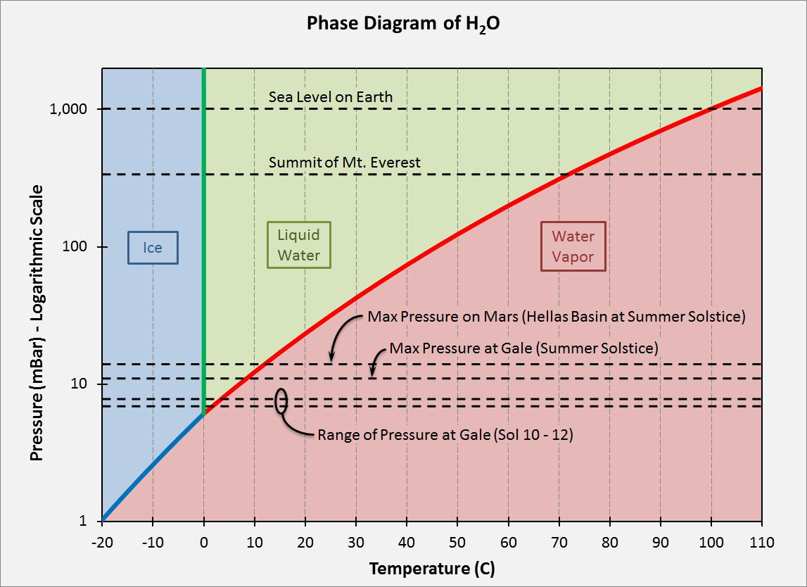 Unmanned spaceflight temperature and pressure at gale click to view attachment pooptronica